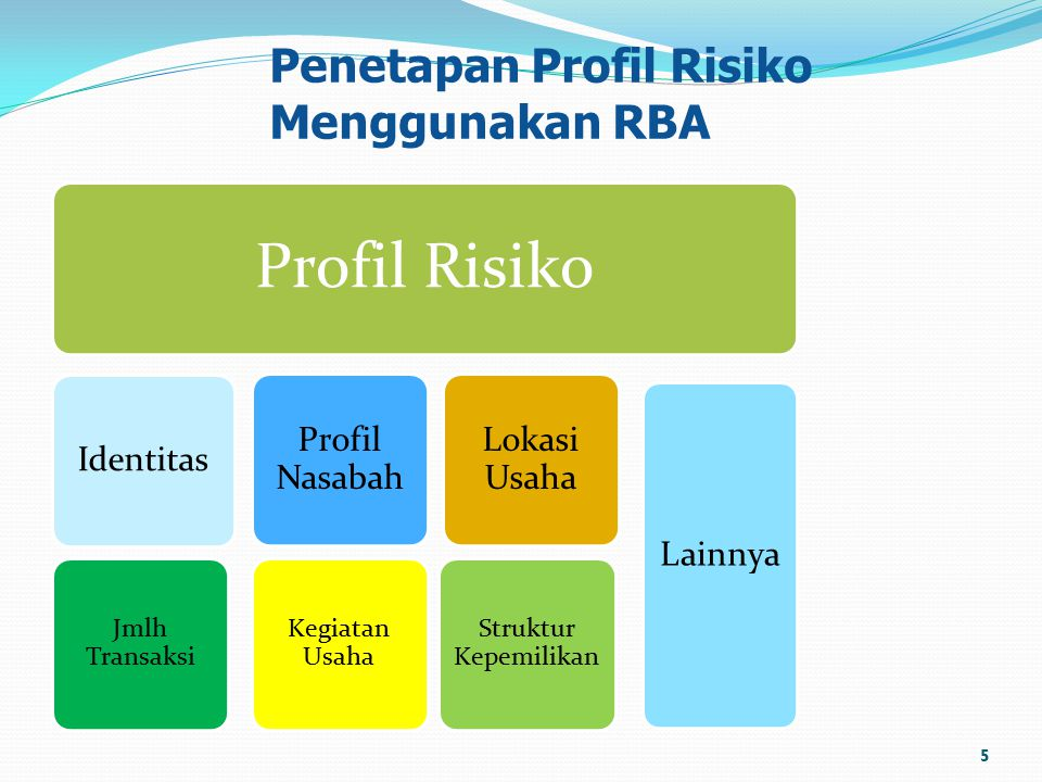 Penetapan Profil Risiko Menggunakan RBA Profil Risiko Identitas Jmlh Transaksi Kegiatan Usaha Profil Nasabah Struktur Kepemilikan Lokasi Usaha Lainnya