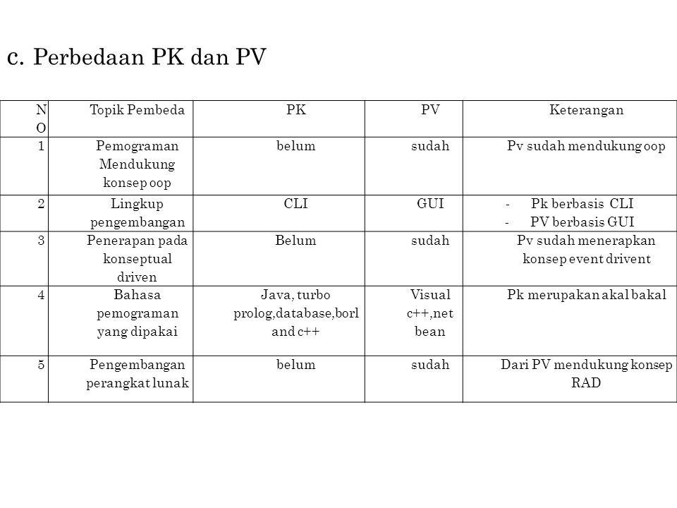 NONO Topik PembedaPKPVKeterangan 1 Pemograman Mendukung konsep oop belumsudahPv sudah mendukung oop 2 Lingkup pengembangan CLIGUI - Pk berbasis CLI - PV berbasis GUI 3 Penerapan pada konseptual driven Belumsudah Pv sudah menerapkan konsep event drivent 4 Bahasa pemograman yang dipakai Java, turbo prolog,database,borl and c++ Visual c++,net bean Pk merupakan akal bakal 5Pengembangan perangkat lunak belumsudahDari PV mendukung konsep RAD c.