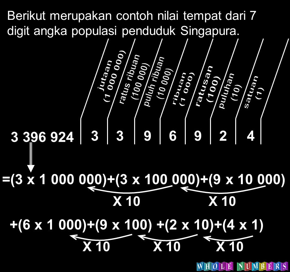 Sifat Perkalian Whole Number A.