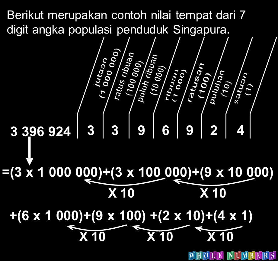 Berikut merupakan contoh nilai tempat dari 7 digit angka populasi penduduk Singapura. 3 396 924 3396942 =(3 x 1 000 000)+(3 x 100 000)+(9 x 10 000) X