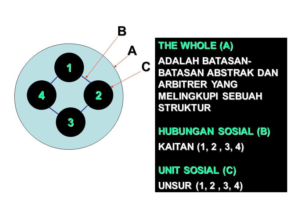 42 1 3BA C THE WHOLE (A) ADALAH BATASAN- BATASAN ABSTRAK DAN ARBITRER YANG MELINGKUPI SEBUAH STRUKTUR HUBUNGAN SOSIAL (B) KAITAN (1, 2, 3, 4) UNIT SOS
