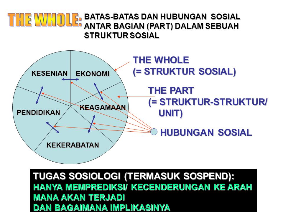 BATAS-BATAS DAN HUBUNGAN SOSIAL ANTAR BAGIAN (PART) DALAM SEBUAH STRUKTUR SOSIAL EKONOMI KESENIAN KEKERABATAN PENDIDIKAN KEAGAMAAN THE WHOLE (= STRUKT