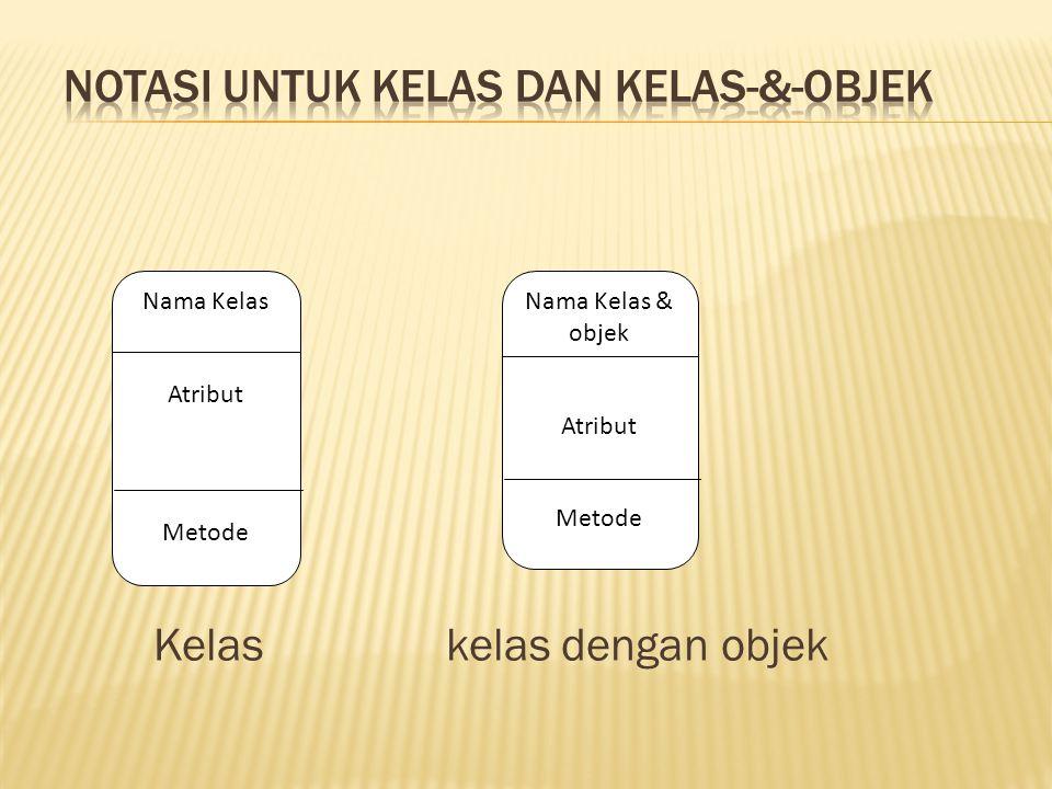 Kelas kelas dengan objek Nama Kelas Atribut Metode Nama Kelas & objek Atribut Metode