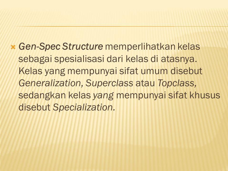  Gen-Spec Structure memperlihatkan kelas sebagai spesialisasi dari kelas di atasnya. Kelas yang mempunyai sifat umum disebut Generalization, Supercla