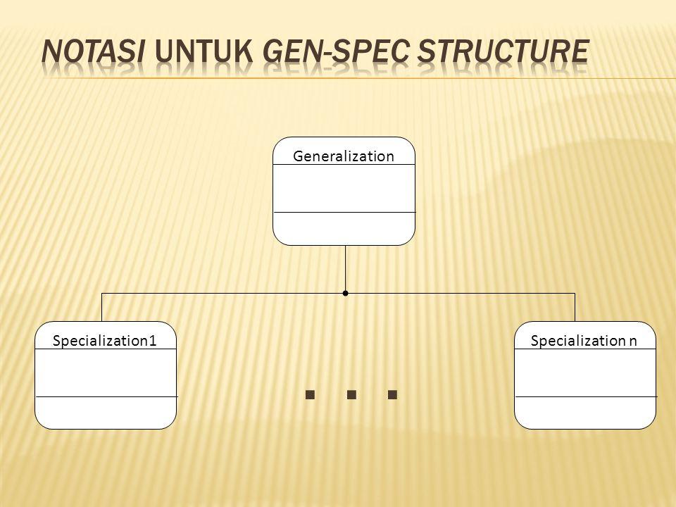 ... Generalization Specialization1 Specialization n