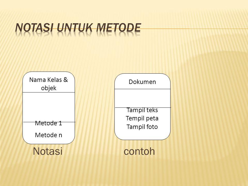 Notasi contoh Nama Kelas & objek Metode 1 Metode n Dokumen Tampil teks Tempil peta Tampil foto