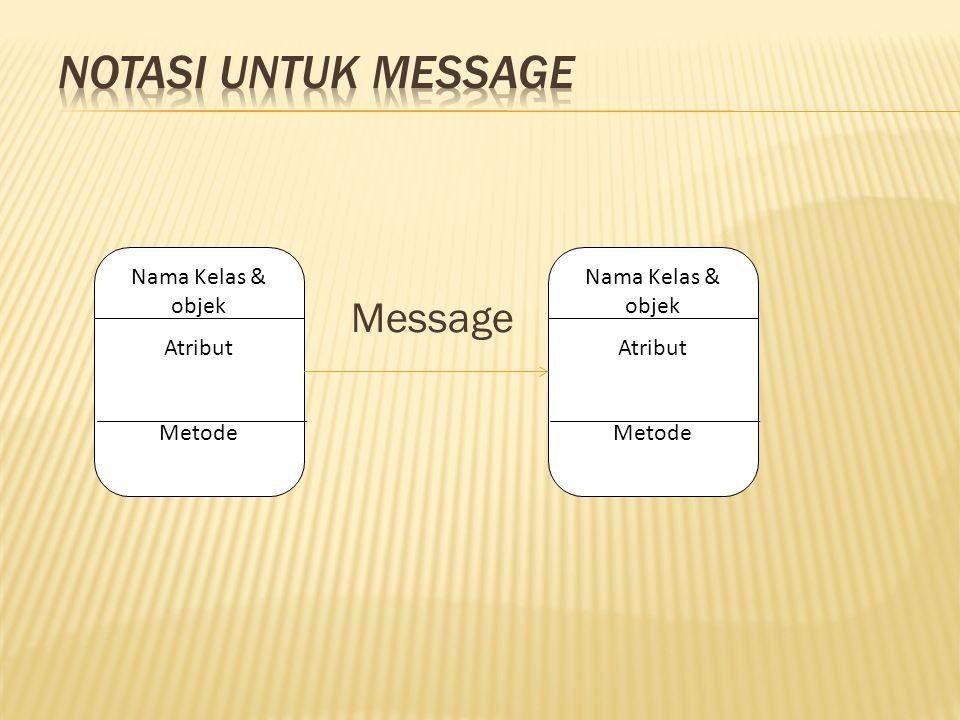 Message Nama Kelas & objek Atribut Metode Nama Kelas & objek Atribut Metode