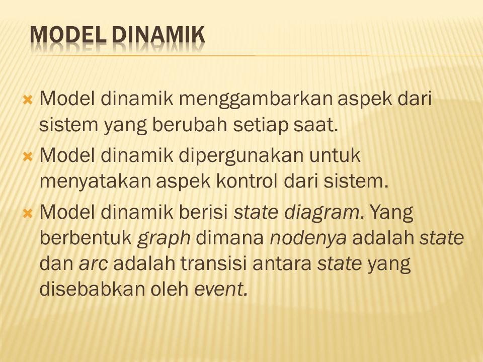  Model dinamik menggambarkan aspek dari sistem yang berubah setiap saat.  Model dinamik dipergunakan untuk menyatakan aspek kontrol dari sistem.  M
