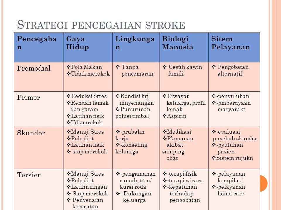 S TRATEGI PENCEGAHAN STROKE Pencegaha n Gaya Hidup Lingkunga n Biologi Manusia Sitem Pelayanan Premodial  Pola Makan  Tidak merokok  Tanpa pencemar