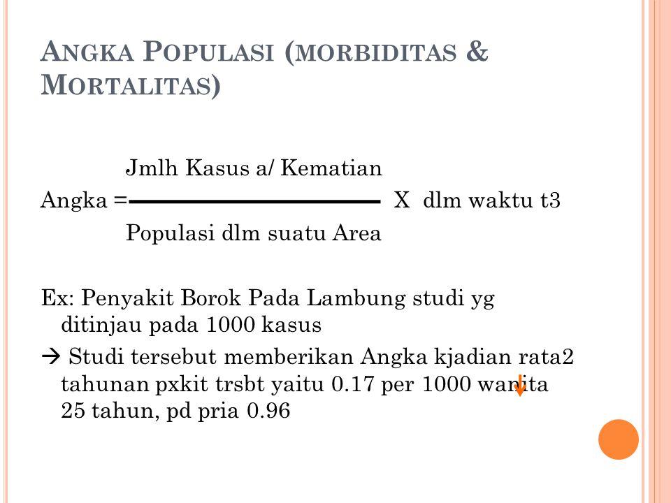 A NGKA P OPULASI ( MORBIDITAS & M ORTALITAS ) Jmlh Kasus a/ Kematian Angka = X dlm waktu t3 Populasi dlm suatu Area Ex: Penyakit Borok Pada Lambung st