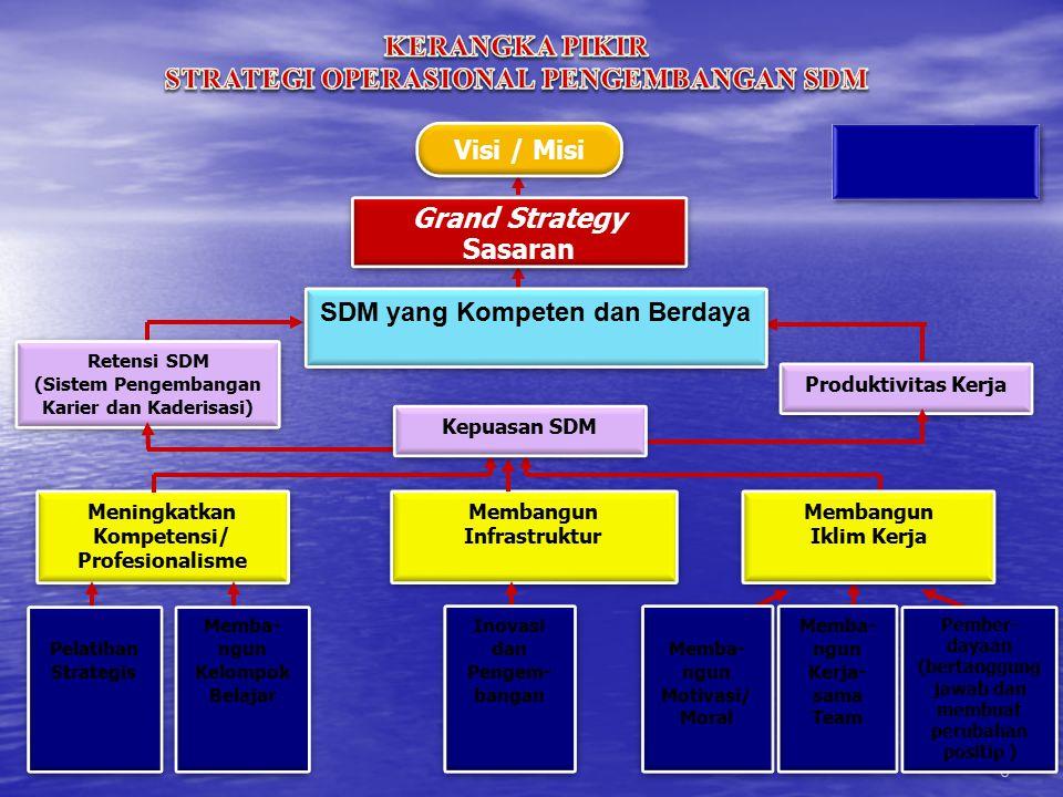 Grand Strategy Sasaran Grand Strategy Sasaran Retensi SDM (Sistem Pengembangan Karier dan Kaderisasi) Retensi SDM (Sistem Pengembangan Karier dan Kade