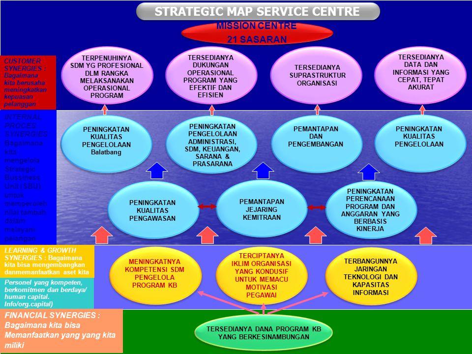 INTERNAL PROCES SYNERGIES : Bagaimana kita mengelola Strategic Bussiness Unit (SBU) untuk memperoleh nilai tambah dalam melayani pelangan TERBANGUNNYA