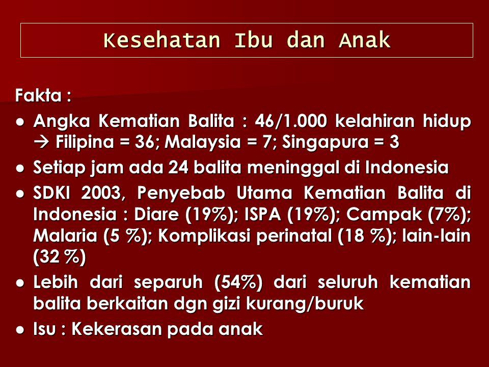 Fakta : ● Angka Kematian Balita : 46/1.000 kelahiran hidup  Filipina = 36; Malaysia = 7; Singapura = 3 ● Setiap jam ada 24 balita meninggal di Indone