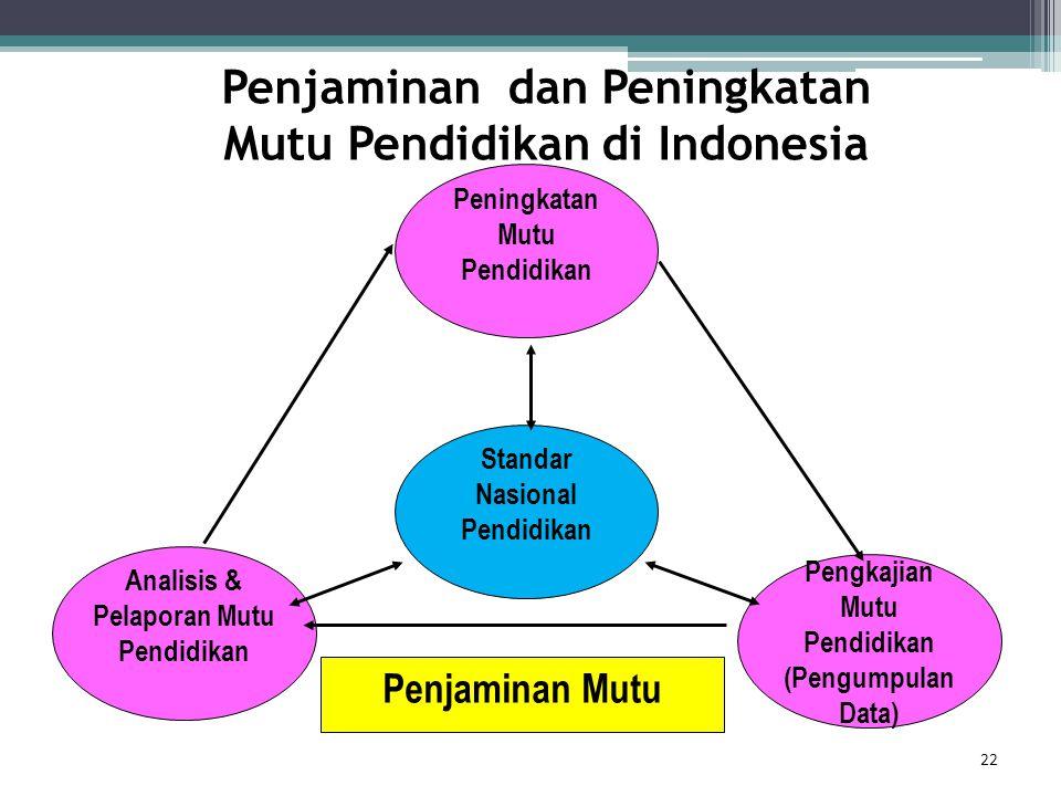 Penjaminan dan Peningkatan Mutu Pendidikan di Indonesia 22 Analisis & Pelaporan Mutu Pendidikan Pengkajian Mutu Pendidikan (Pengumpulan Data) Peningka