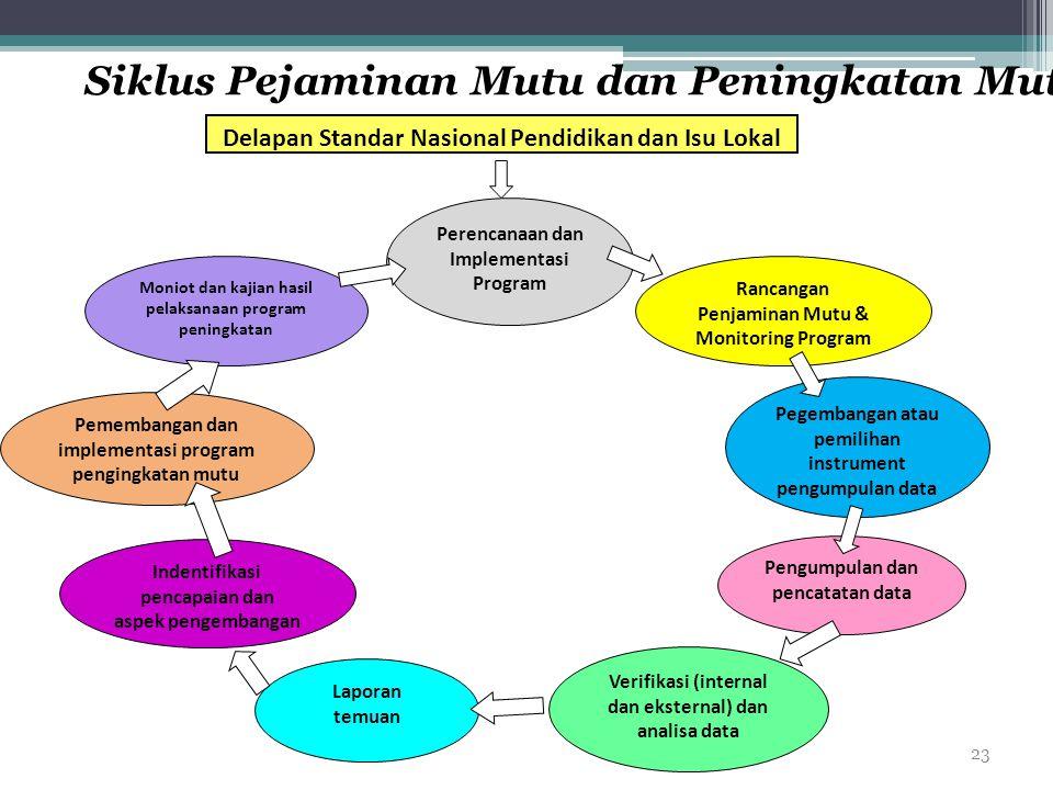 23 Delapan Standar Nasional Pendidikan dan Isu Lokal Perencanaan dan Implementasi Program Rancangan Penjaminan Mutu & Monitoring Program Pegembangan a