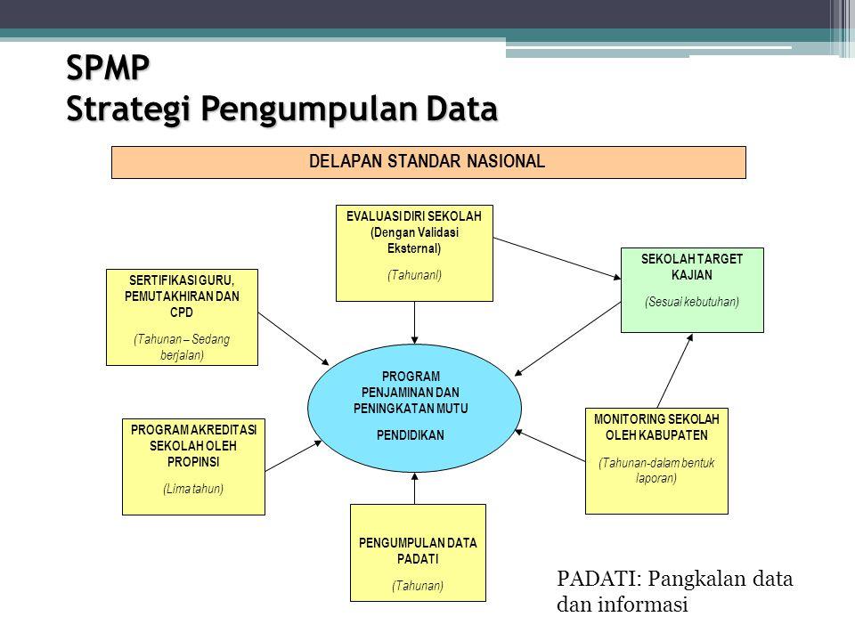 SPMP Strategi Pengumpulan Data DELAPAN STANDAR NASIONAL PROGRAM PENJAMINAN DAN PENINGKATAN MUTU PENDIDIKAN EVALUASI DIRI SEKOLAH (Dengan Validasi Ekst