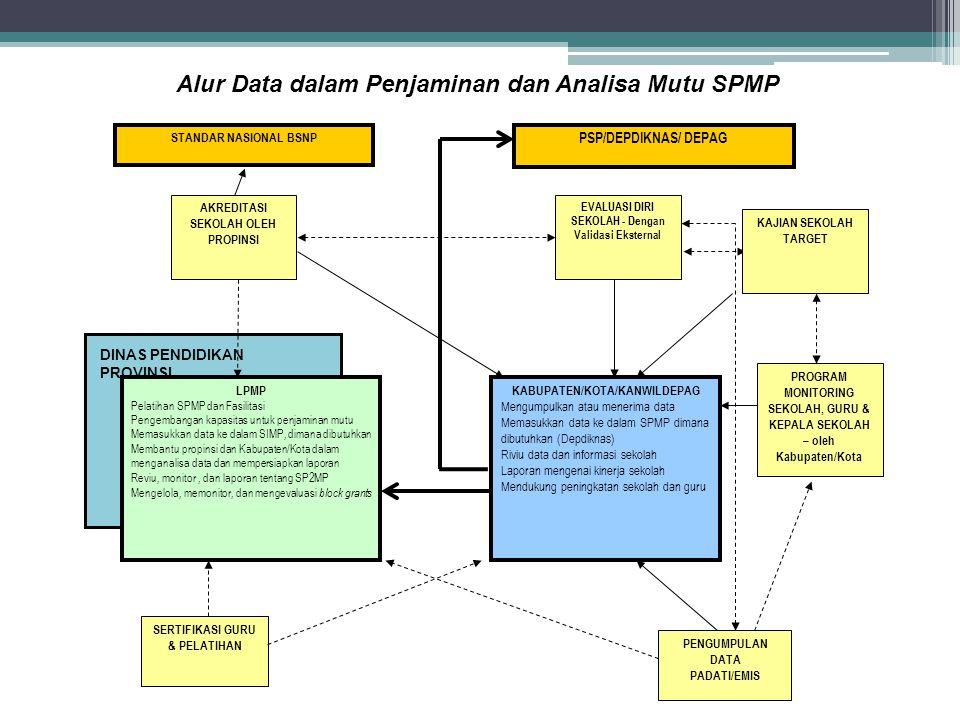 LPMP Pelatihan SPMP dan Fasilitasi Pengembangan kapasitas untuk penjaminan mutu Memasukkan data ke dalam SIMP, dimana dibutuhkan Membantu propinsi dan