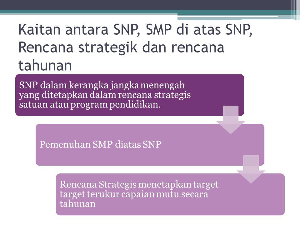 Kaitan antara SNP, SMP di atas SNP, Rencana strategik dan rencana tahunan SNP dalam kerangka jangka menengah yang ditetapkan dalam rencana strategis s