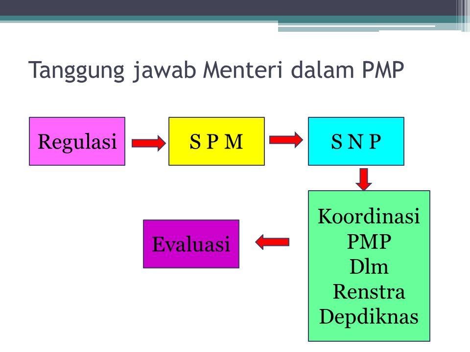 Tanggung jawab Menteri dalam PMP RegulasiS P MS N P Koordinasi PMP Dlm Renstra Depdiknas Evaluasi