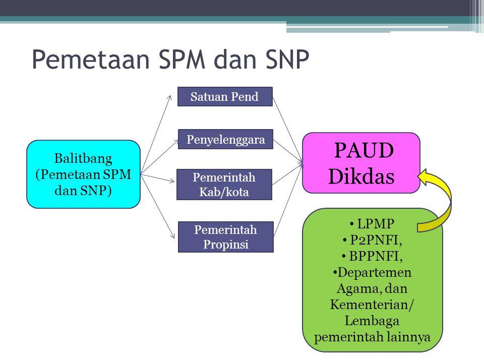 Pemetaan SPM dan SNP Balitbang (Pemetaan SPM dan SNP) Satuan Pend Penyelenggara Pemerintah Kab/kota Pemerintah Propinsi PAUD Dikdas LPMP P2PNFI, BPPNF