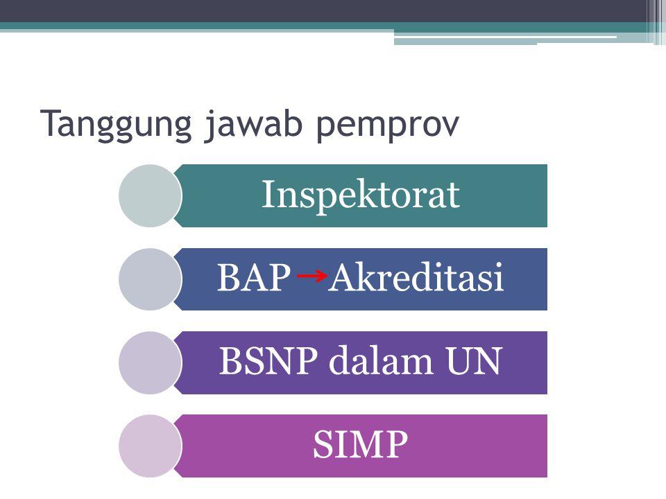 Tanggung jawab pemprov Inspektorat BAP Akreditasi BSNP dalam UN SIMP
