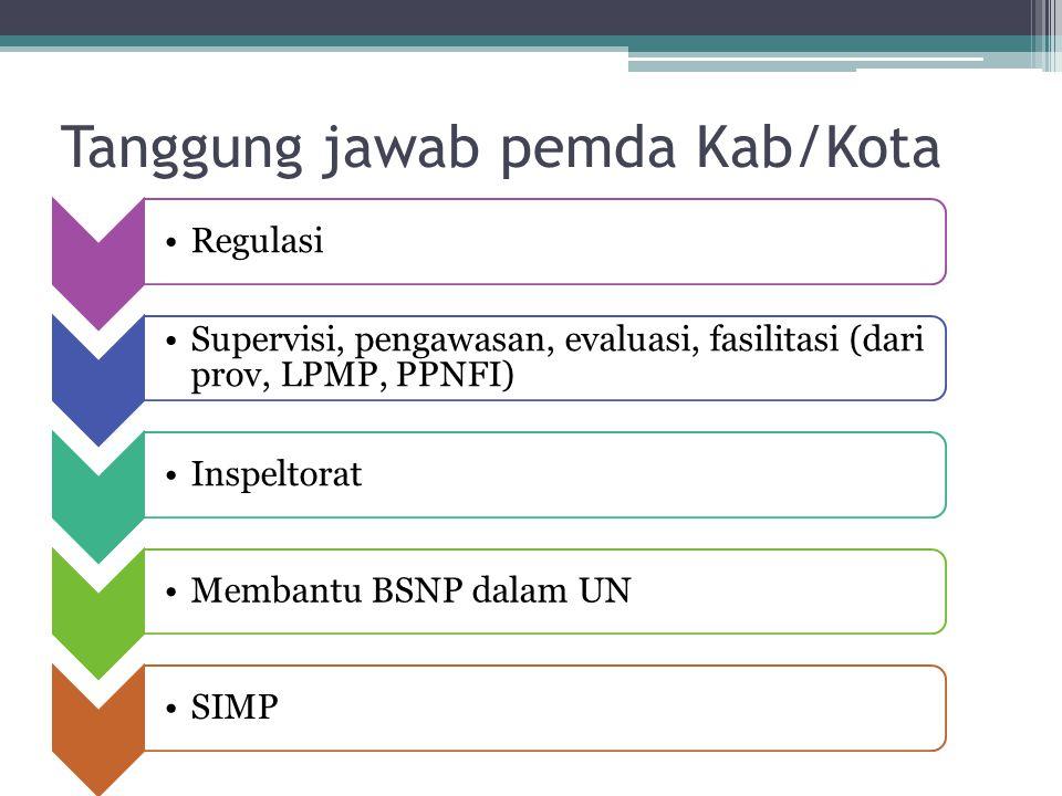 Tanggung jawab pemda Kab/Kota Regulasi Supervisi, pengawasan, evaluasi, fasilitasi (dari prov, LPMP, PPNFI) InspeltoratMembantu BSNP dalam UNSIMP