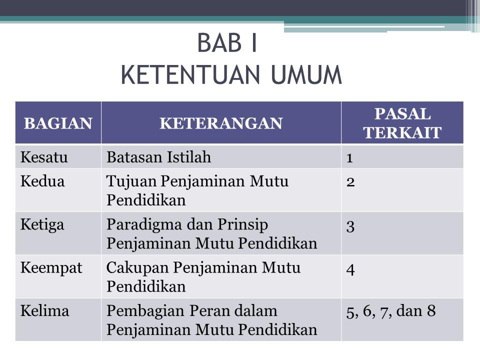 BAB I KETENTUAN UMUM BAGIANKETERANGAN PASAL TERKAIT KesatuBatasan Istilah1 KeduaTujuan Penjaminan Mutu Pendidikan 2 KetigaParadigma dan Prinsip Penjam