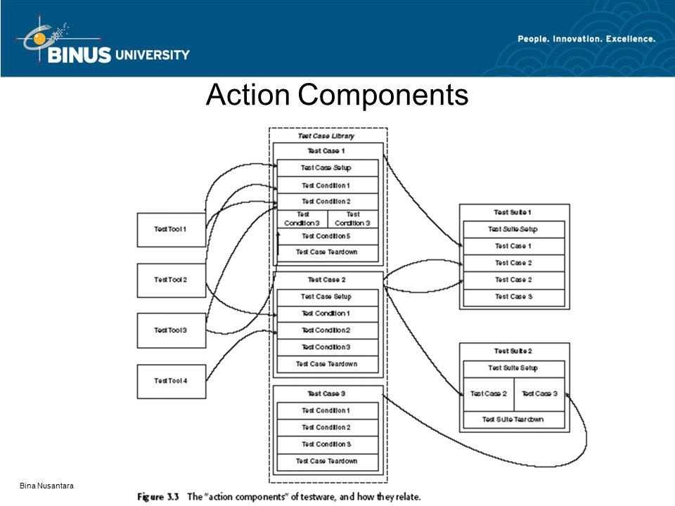 Bina Nusantara Action Components