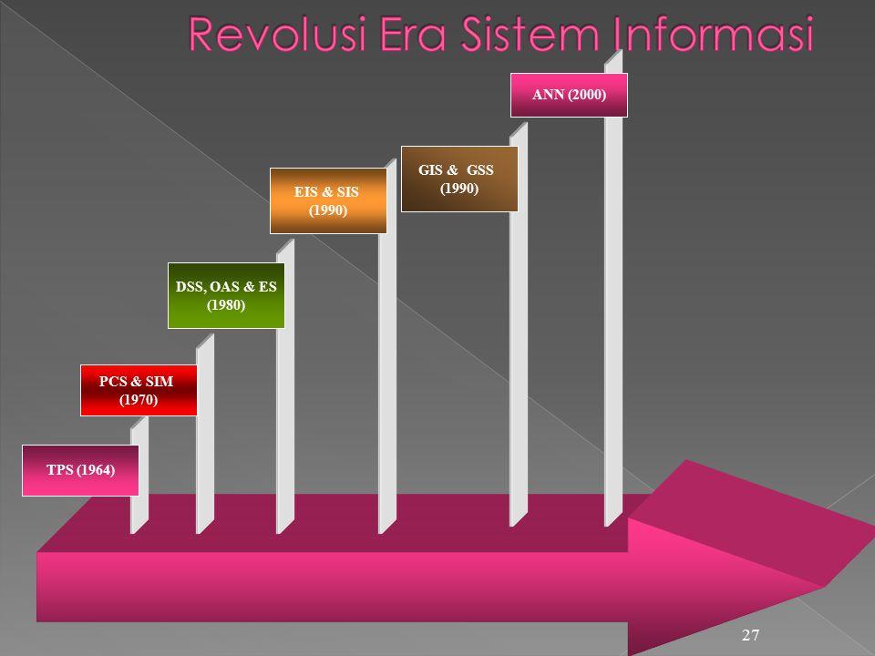 27 TPS (1964) PCS & SIM (1970) DSS, OAS & ES (1980) EIS & SIS (1990) GIS & GSS (1990) ANN (2000)