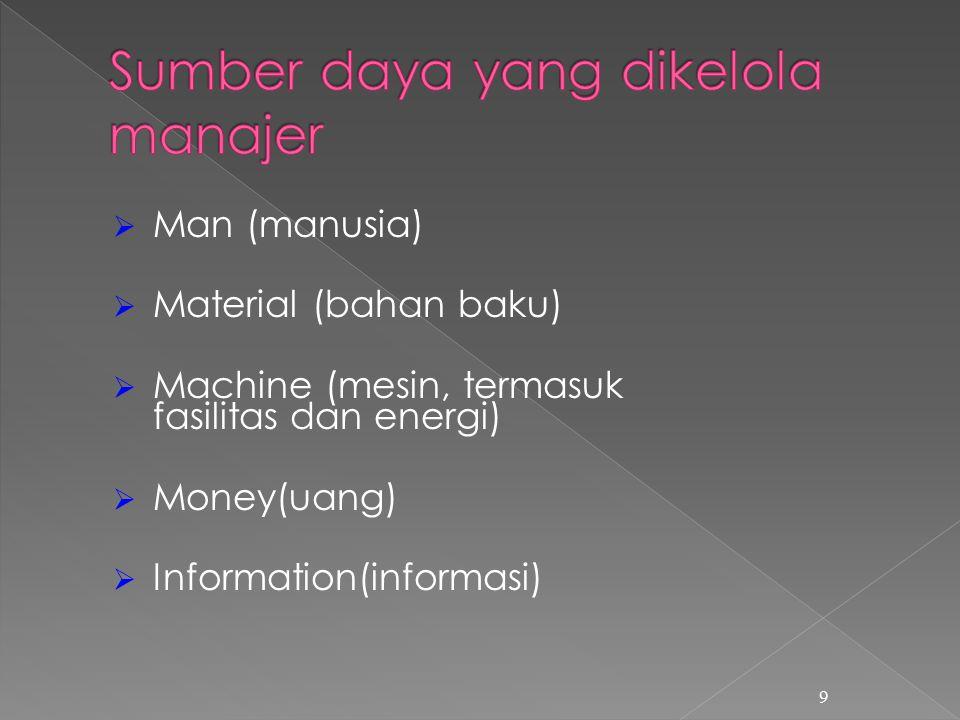  Man (manusia)  Material (bahan baku)  Machine (mesin, termasuk fasilitas dan energi)  Money(uang)  Information(informasi) 9