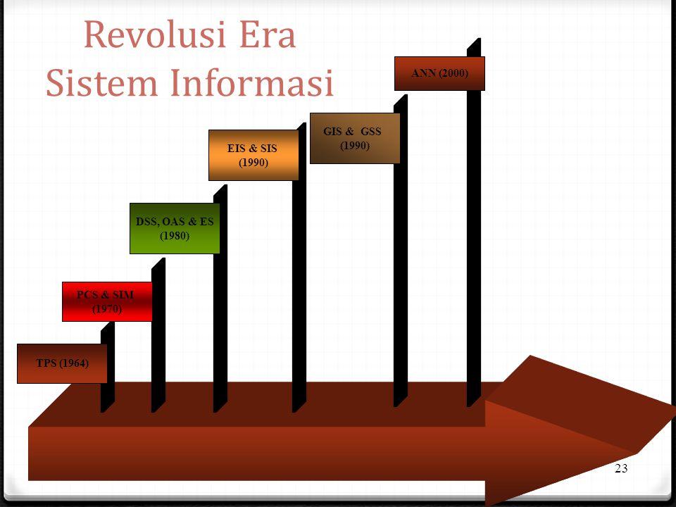 Revolusi Era Sistem Informasi 23 TPS (1964) PCS & SIM (1970) DSS, OAS & ES (1980) EIS & SIS (1990) GIS & GSS (1990) ANN (2000)