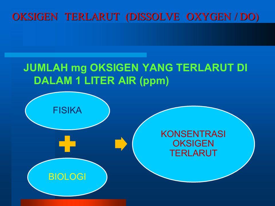OKSIGEN TERLARUT (DISSOLVE OXYGEN / DO) JUMLAH mg OKSIGEN YANG TERLARUT DI DALAM 1 LITER AIR (ppm) FISIKABIOLOGI KONSENTRASI OKSIGEN TERLARUT