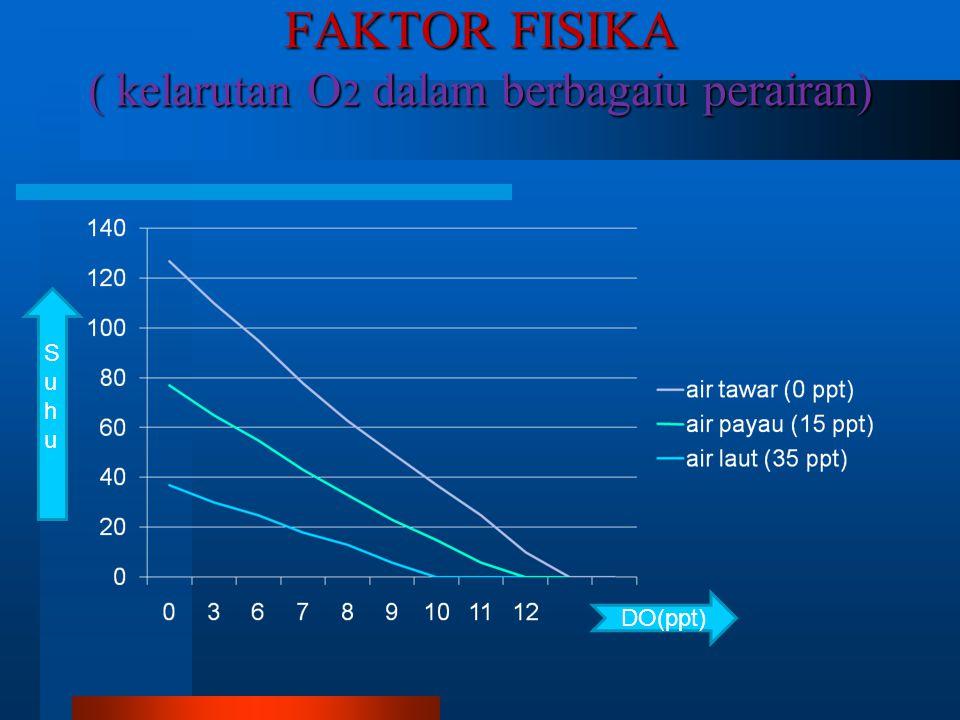 FAKTOR FISIKA ( kelarutan O 2 dalam berbagaiu perairan) DO(ppt) Suhu Suhu