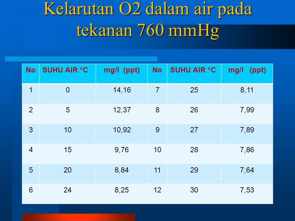 Kelarutan O2 dalam air pada tekanan 760 mmHg NoSUHU AIR °Cmg/l (ppt)NoSUHU AIR °Cmg/l (ppt) 1014,167258,11 2512,378267,99 31010,929277,89 4159,7610287,86 5208,8411297,64 6248,2512307,53