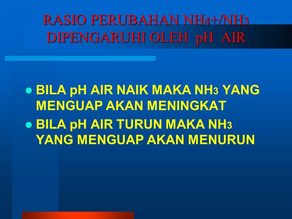 RASIO PERUBAHAN NH 4 +/NH 3 DIPENGARUHI OLEH pH AIR BILA pH AIR NAIK MAKA NH 3 YANG MENGUAP AKAN MENINGKAT BILA pH AIR TURUN MAKA NH 3 YANG MENGUAP AKAN MENURUN