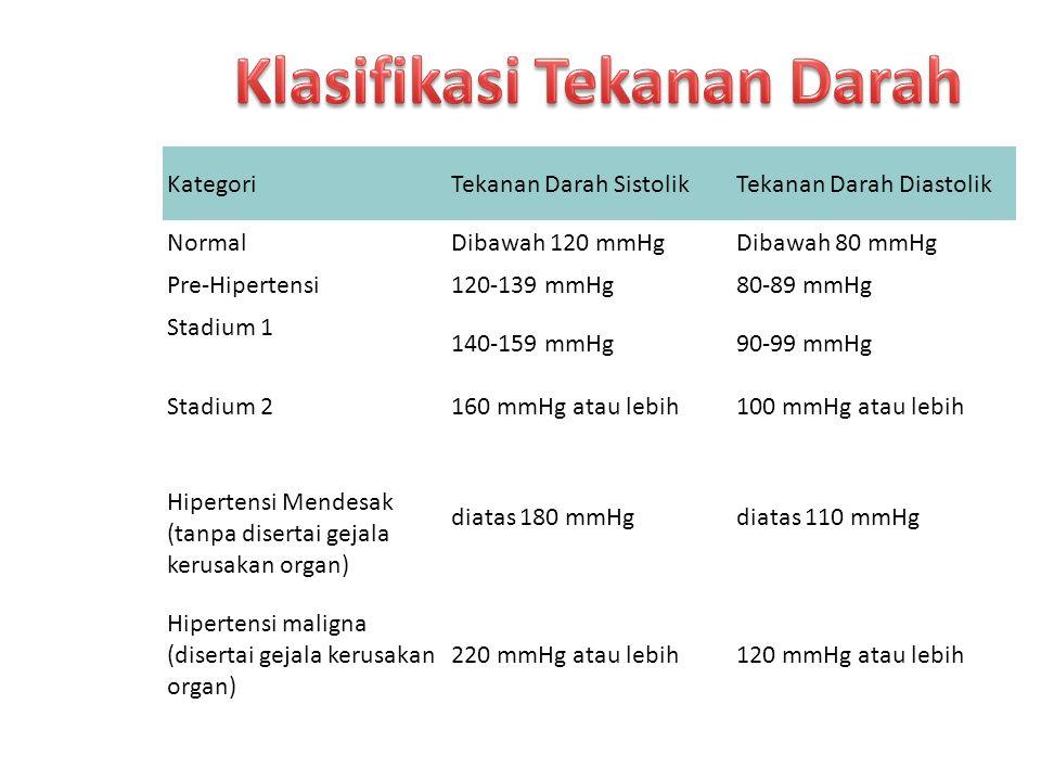 KategoriTekanan Darah SistolikTekanan Darah Diastolik NormalDibawah 120 mmHgDibawah 80 mmHg Pre-Hipertensi120-139 mmHg80-89 mmHg Stadium 1 140-159 mmHg90-99 mmHg Stadium 2160 mmHg atau lebih100 mmHg atau lebih Hipertensi Mendesak (tanpa disertai gejala kerusakan organ) diatas 180 mmHgdiatas 110 mmHg Hipertensi maligna (disertai gejala kerusakan organ) 220 mmHg atau lebih120 mmHg atau lebih