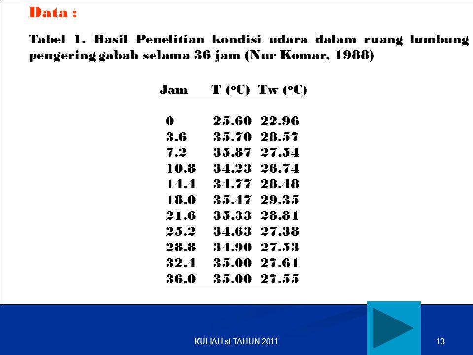 13KULIAH st TAHUN 2011 Data : Tabel 1. Hasil Penelitian kondisi udara dalam ruang lumbung pengering gabah selama 36 jam (Nur Komar, 1988) Jam T ( o C)