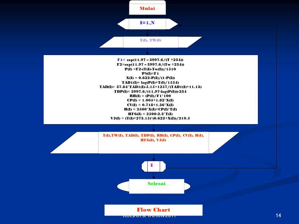 14KULIAH st TAHUN 2011 Mulai I=1,N T(I), TW(I) F1= exp(11.97 – 3997.6/(T +234)) F2=exp(11.97 – 3997.6/(Tw +234)) P(I) =F2-(T(I)-Tw(I))/1510 PS(I)=F1 X