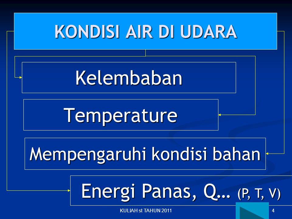 4KULIAH st TAHUN 2011 KONDISI AIR DI UDARA Kelembaban Temperature Energi Panas, Q… (P, T, V) Mempengaruhi kondisi bahan