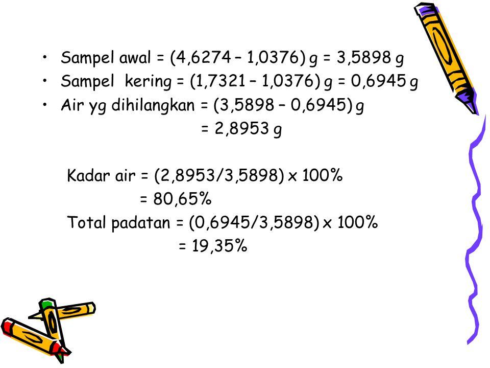 Sampel awal = (4,6274 – 1,0376) g = 3,5898 g Sampel kering = (1,7321 – 1,0376) g = 0,6945 g Air yg dihilangkan = (3,5898 – 0,6945) g = 2,8953 g Kadar air = (2,8953/3,5898) x 100% = 80,65% Total padatan = (0,6945/3,5898) x 100% = 19,35%
