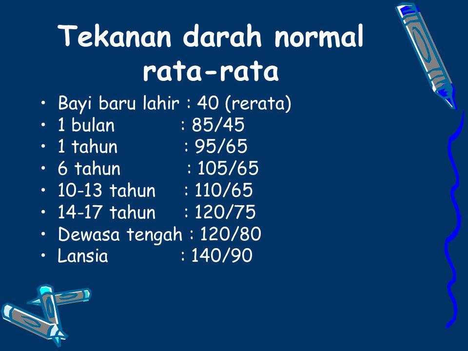 Tekanan darah normal rata-rata Bayi baru lahir : 40 (rerata) 1 bulan : 85/45 1 tahun : 95/65 6 tahun : 105/65 10-13 tahun : 110/65 14-17 tahun : 120/75 Dewasa tengah : 120/80 Lansia : 140/90
