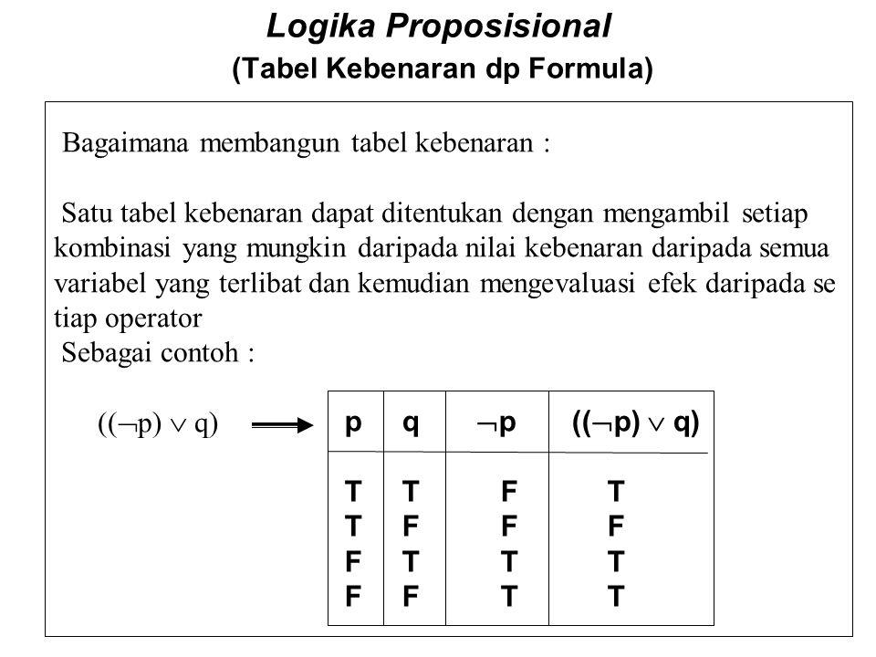 Logika Proposisional (Notasi operator logis/functor) Operator yang mempunyai prioritas sama dilakukan dengan urutan dari kiri ke kakan seperti terliha