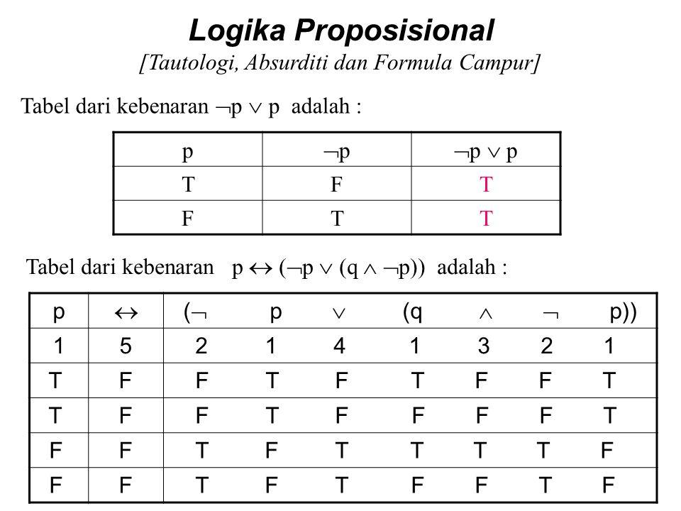 Logika Proposisional [Tautologi, Absurditi dan Formula Campur] Contoh :  p  p adalah Tautologi karena untuk I 1 : p = T, maka  p  p = T I 2 : p =