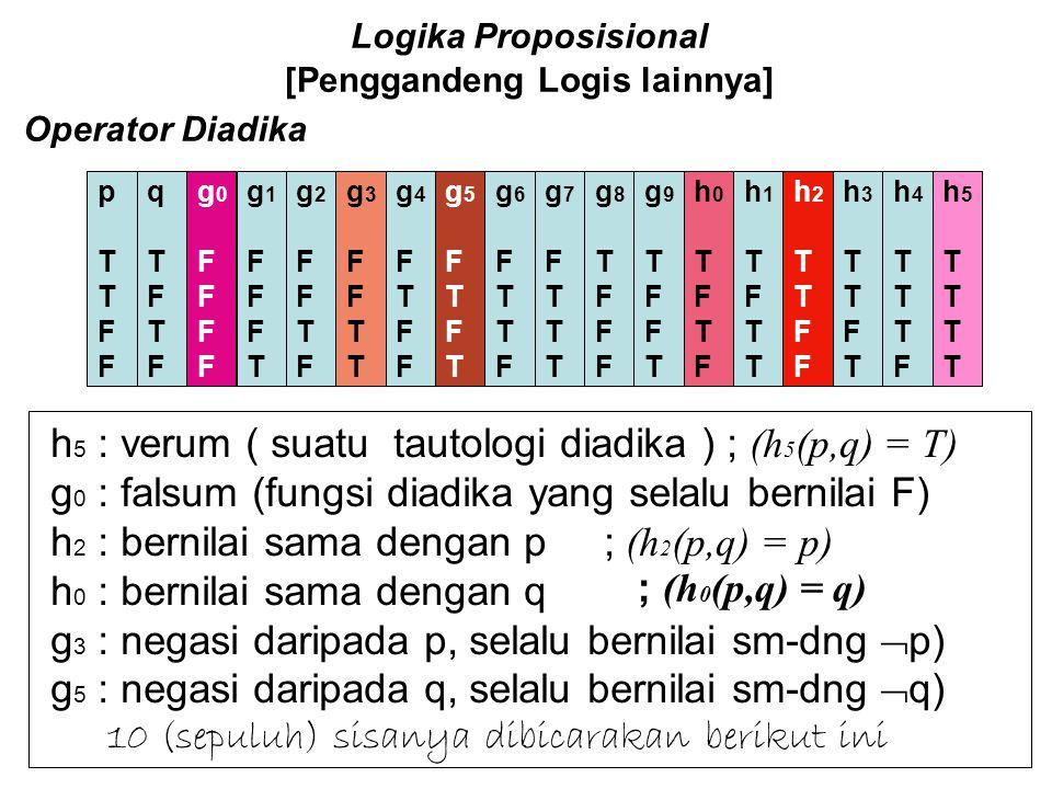 Logika Proposisional [Penggandeng Logis lainnya] Operator Monadika Terdapat 4 (=2^2) kemungkinan tabel-kebenaran untuk operator-monadika (terdapat dua