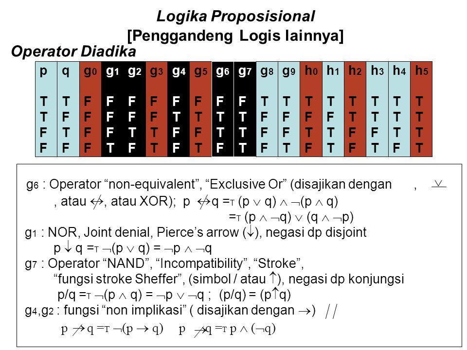 Logika Proposisional [Penggandeng Logis lainnya] Operator Diadika pTTFFpTTFF qTFTFqTFTF g0FFFFg0FFFF g1FFFTg1FFFT g2FFTFg2FFTF g3FFTTg3FFTT g4FTFFg4FT