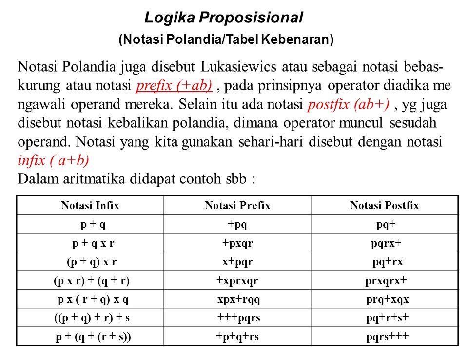 Logika Proposisional (Notasi operator logis/functor) Konjungsi p &q p. q p  q p  q K p q Disjungsi p  q p + q p  q p  q A p q Negasi ~p p p'  p
