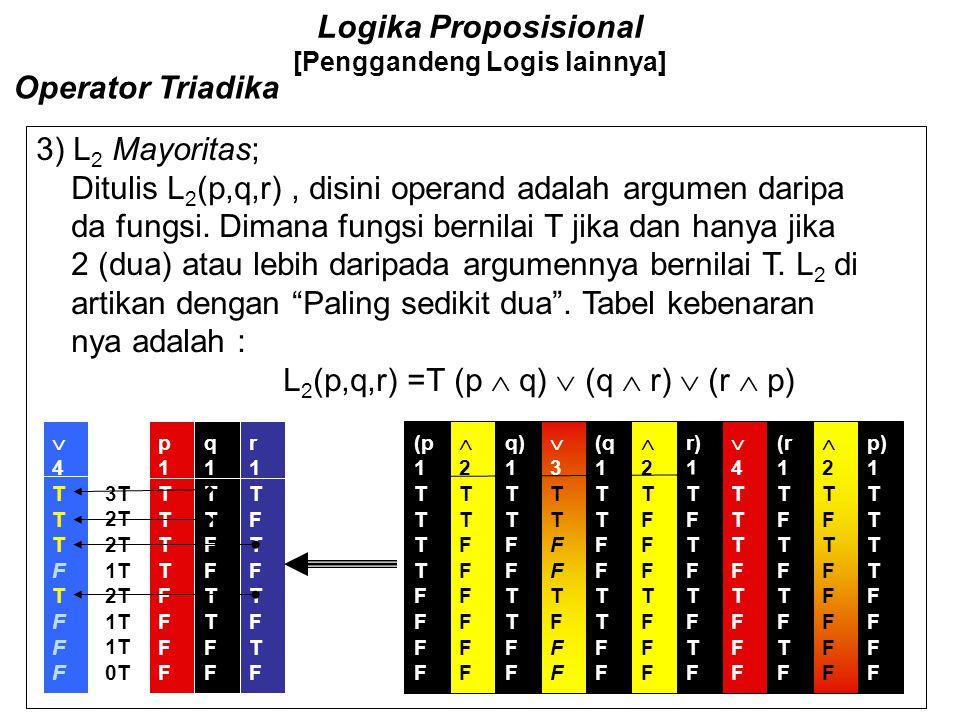 Logika Proposisional [Penggandeng Logis lainnya] Operator Triadika (q 1 T F T F 2TTFFFFFF2TTFFFFFF p) 1 T F 4TTTFFFTF4TTTFFFTF (2FFTTFFTT(2FFTTF
