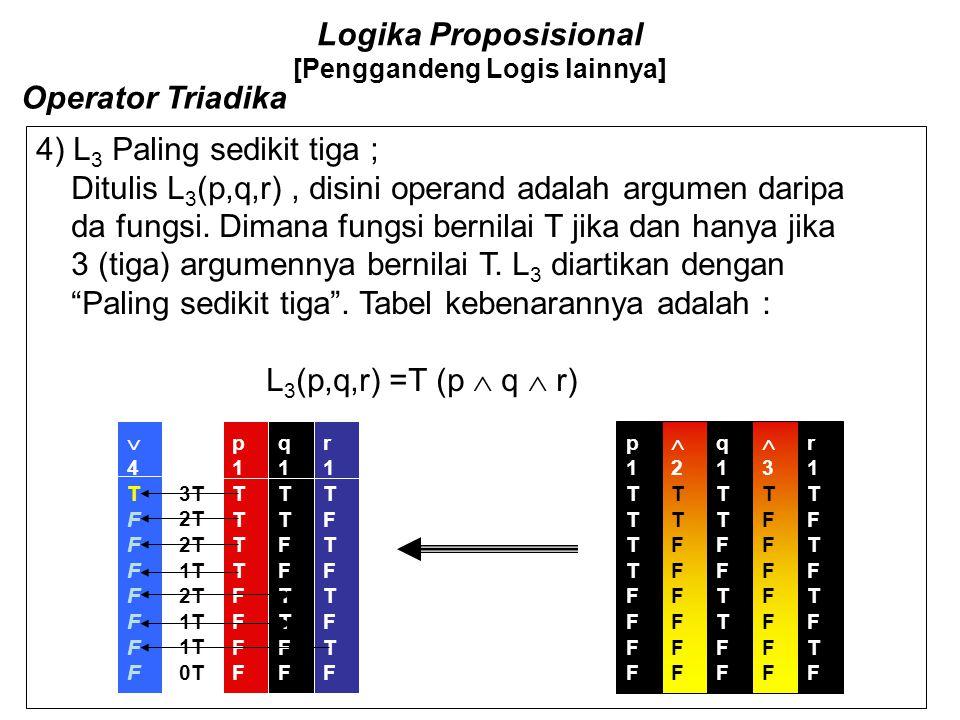 Logika Proposisional [Penggandeng Logis lainnya] Operator Triadika 4) L 1 Paling sedikit satu ; Ditulis L 1 (p,q,r), disini operand adalah argumen dar