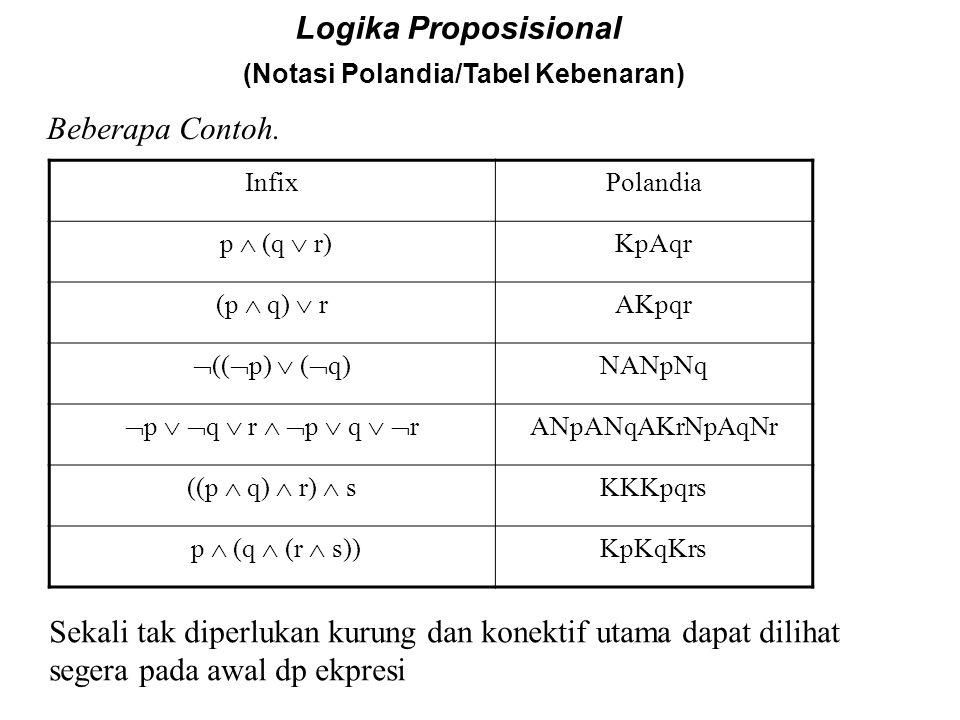 Logika Proposisional (Notasi Polandia/Tabel Kebenaran) Lukasiewicz (Notasi Polandia) menggunakan operator dengan huruf besar seperti terlihat dibawah