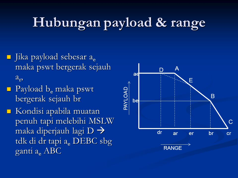 Hubungan payload & range Jika payload sebesar ae maka pswt bergerak sejauh ar, Payload be maka pswt bergerak sejauh br Kondisi apabila muatan penuh ta